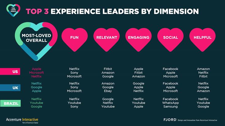 Love Index 2016 di Accenture Interactive