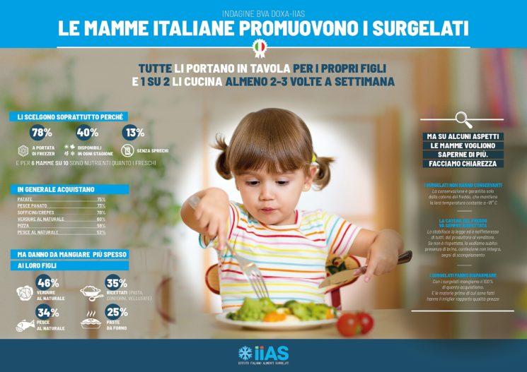Mamme, surgelati e alimentazione
