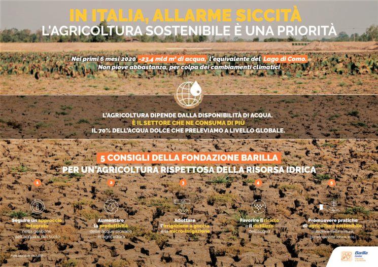 Siccità, Fondazione Barilla: raccolti a rischio. La soluzione è nell'agricoltura sostenibile