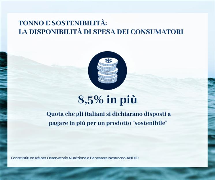 Tonno in scatola: per il 71% degli Italiani deve essere sostenibile