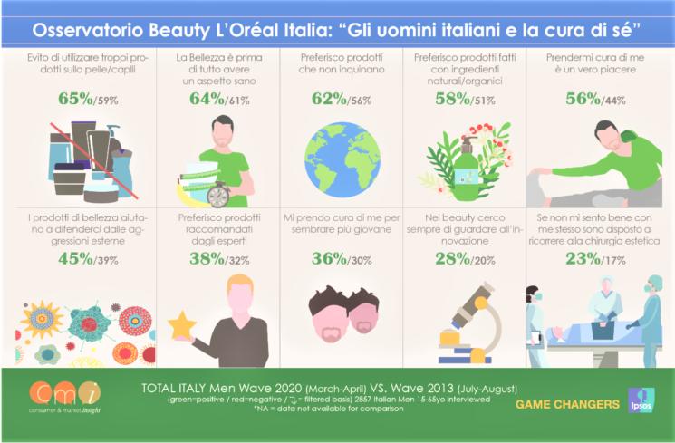 """Osservatorio Beauty -""""Gli uomini italiani e la cura di sé: cresce l'utilizzo dei prodotti cosmetici"""""""